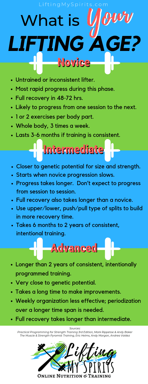 Are You a Novice, Intermediate, or Advanced Lifter